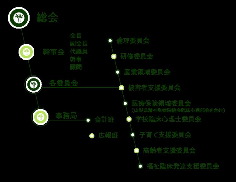 臨床心理士会組織図
